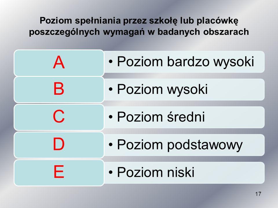 Poziom spełniania przez szkołę lub placówkę poszczególnych wymagań w badanych obszarach Poziom bardzo wysoki A Poziom wysoki B Poziom średni C Poziom