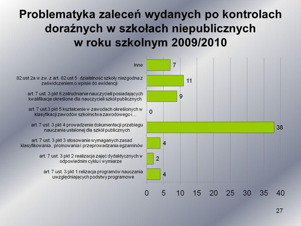 Problematyka zaleceń wydanych po kontrolach doraźnych w szkołach niepublicznych w roku szkolnym 2009/2010 27