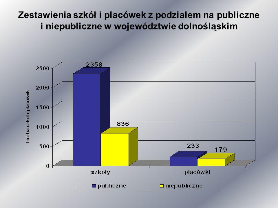 Przedszkola i szkoły według typów publiczne i niepubliczne w województwie dolnośląskim