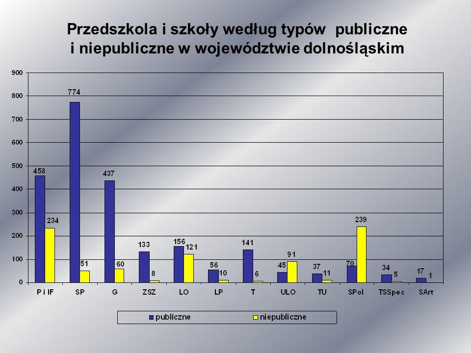 Publiczne i niepubliczne szkoły młodzieżowe i dla dorosłych w województwie dolnośląskim
