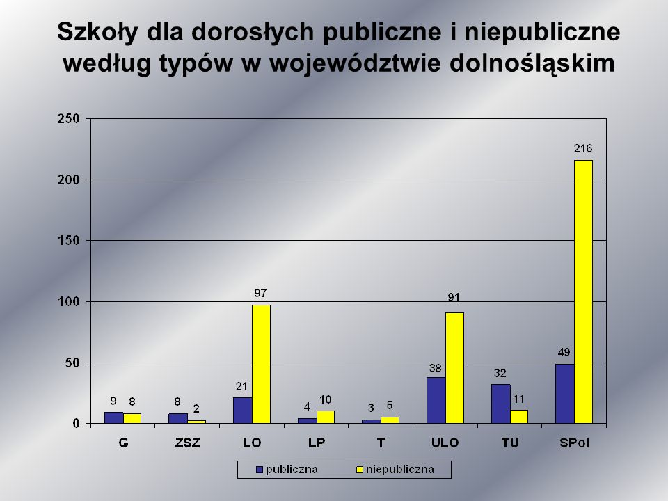 Szkoły dla dorosłych publiczne i niepubliczne według typów w województwie dolnośląskim
