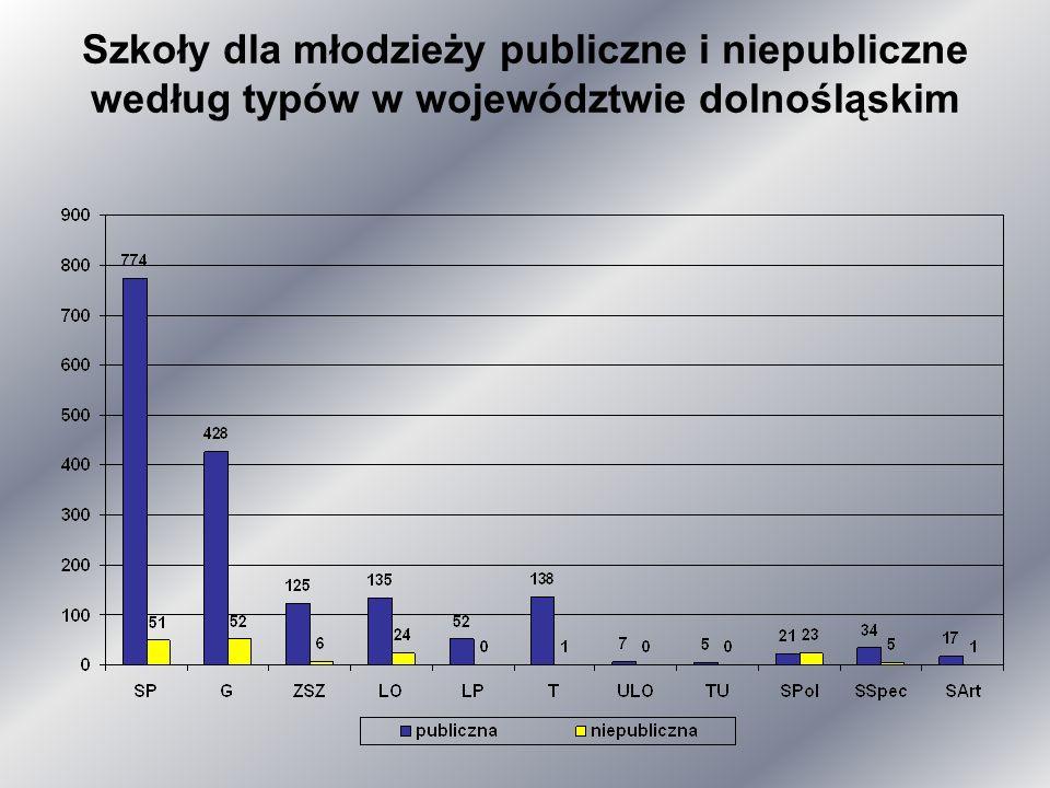 Ewaluacje przeprowadzone przez Dolnośląskiego Kuratora Oświaty w okresie od stycznia 2010 r.