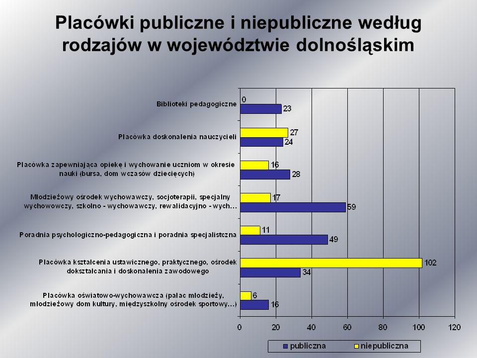 Nadzór pedagogiczny nad szkołami i placówkami niepublicznymi w ustawie z dnia 7 września 1991 r.