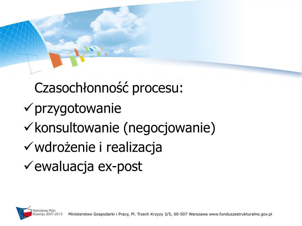 Czasochłonność procesu: przygotowanie konsultowanie (negocjowanie) wdrożenie i realizacja ewaluacja ex-post