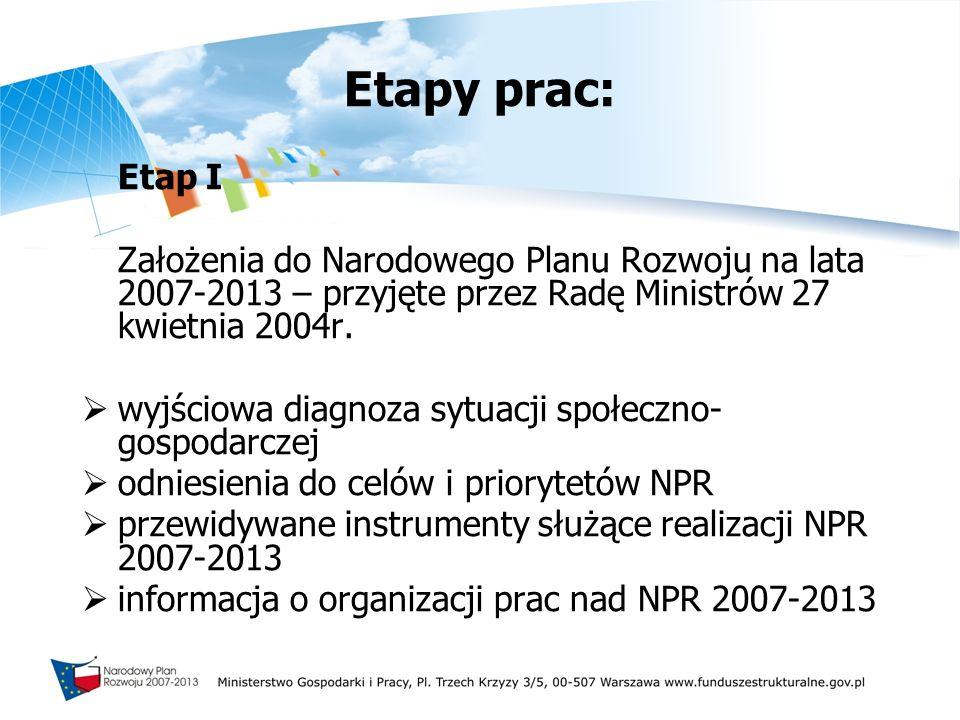 Etapy prac: Etap I Założenia do Narodowego Planu Rozwoju na lata 2007-2013 – przyjęte przez Radę Ministrów 27 kwietnia 2004r. wyjściowa diagnoza sytua