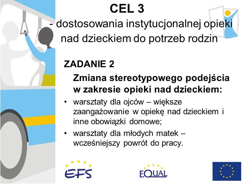 CEL 3 - dostosowania instytucjonalnej opieki nad dzieckiem do potrzeb rodzin ZADANIE 2 Zmiana stereotypowego podejścia w zakresie opieki nad dzieckiem: warsztaty dla ojców – większe zaangażowanie w opiekę nad dzieckiem i inne obowiązki domowe; warsztaty dla młodych matek – wcześniejszy powrót do pracy.