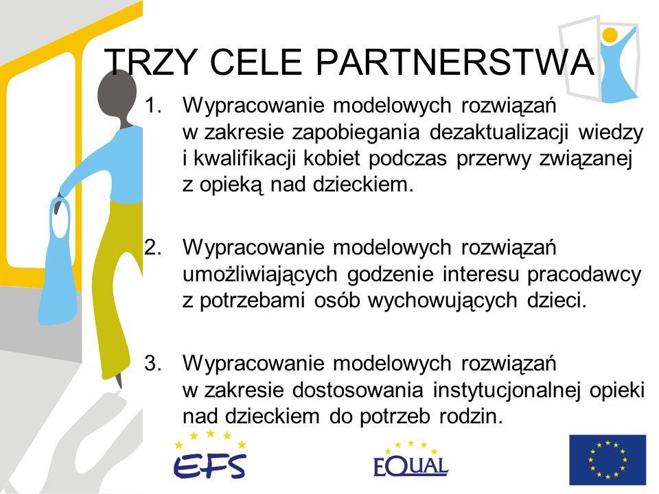 TRZY CELE PARTNERSTWA 1.Wypracowanie modelowych rozwiązań w zakresie zapobiegania dezaktualizacji wiedzy i kwalifikacji kobiet podczas przerwy związanej z opieką nad dzieckiem.