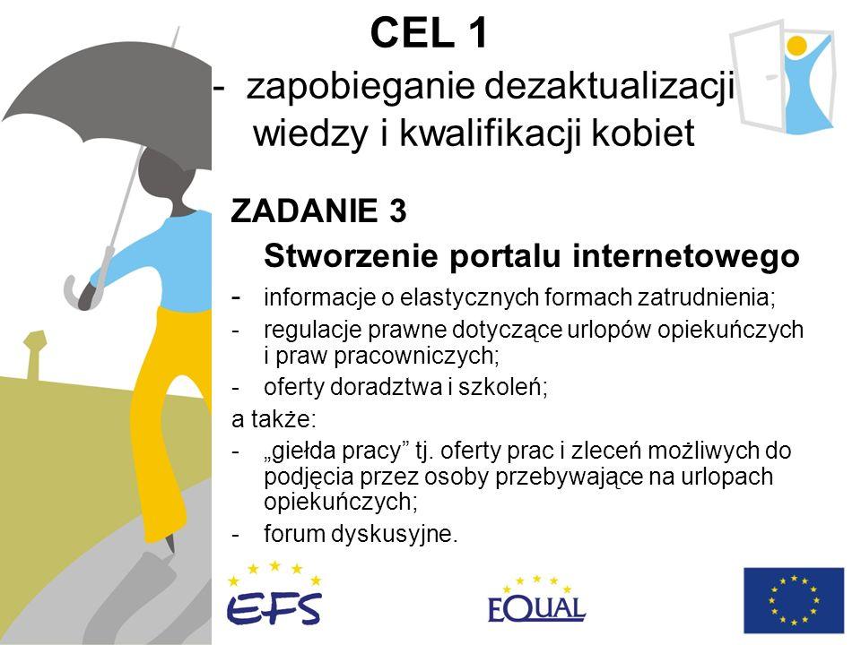 CEL 1 - zapobieganie dezaktualizacji wiedzy i kwalifikacji kobiet ZADANIE 3 Stworzenie portalu internetowego - informacje o elastycznych formach zatrudnienia; -regulacje prawne dotyczące urlopów opiekuńczych i praw pracowniczych; -oferty doradztwa i szkoleń; a także: -giełda pracy tj.