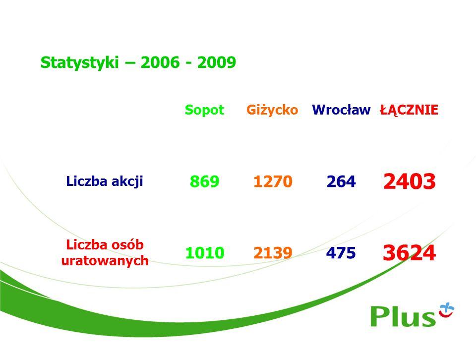Statystyki – 2006 - 2009 SopotGiżyckoWrocławŁĄCZNIE Liczba akcji 8691270264 2403 Liczba osób uratowanych 10102139475 3624
