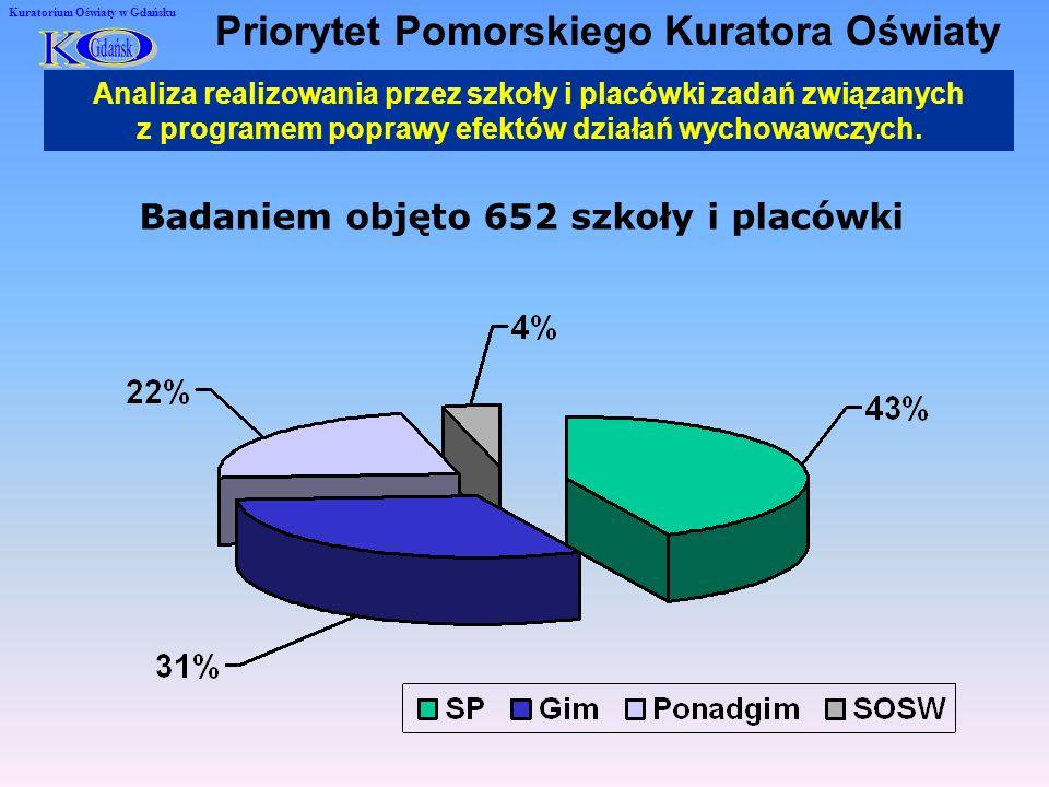 Kuratorium Oświaty w Gdańsku Analiza realizowania przez szkoły i placówki zadań związanych z programem poprawy efektów działań wychowawczych.