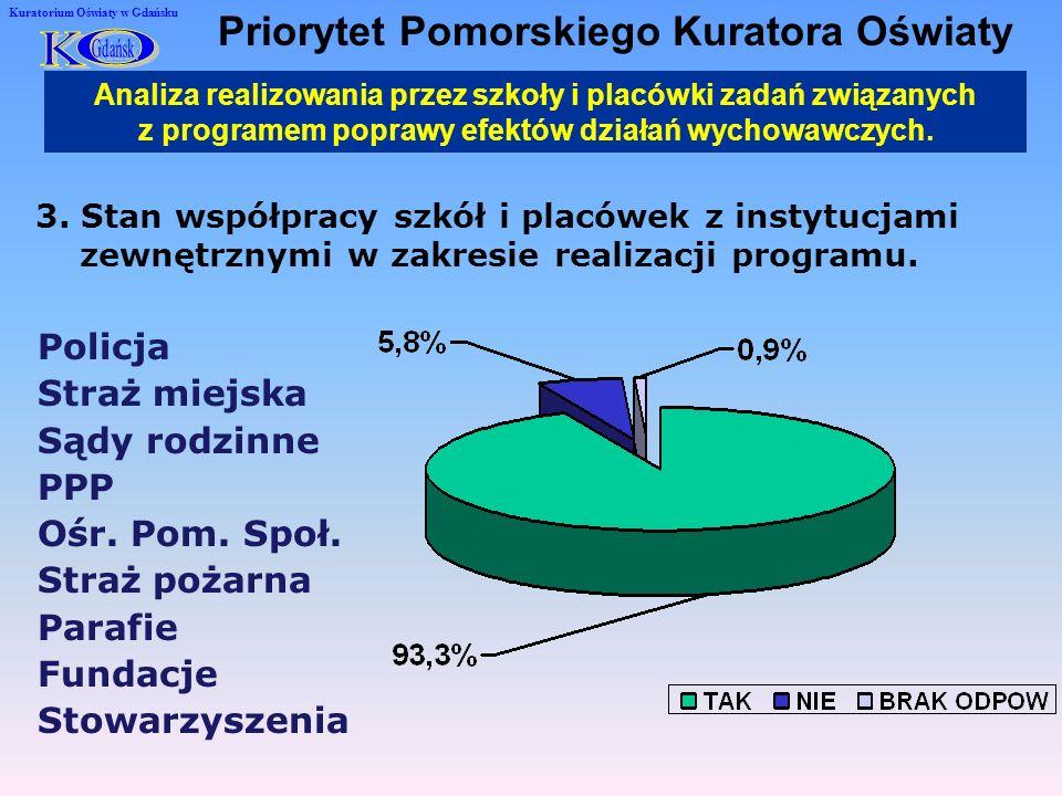 3. Stan współpracy szkół i placówek z instytucjami zewnętrznymi w zakresie realizacji programu.
