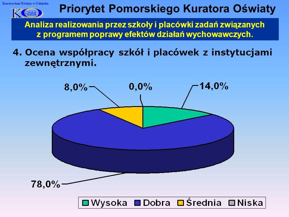 4. Ocena współpracy szkół i placówek z instytucjami zewnętrznymi.