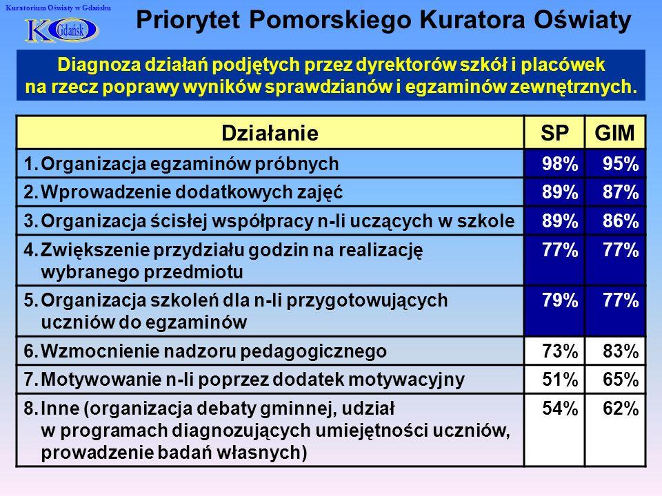 Kuratorium Oświaty w Gdańsku Diagnoza działań podjętych przez dyrektorów szkół i placówek na rzecz poprawy wyników sprawdzianów i egzaminów zewnętrznych.