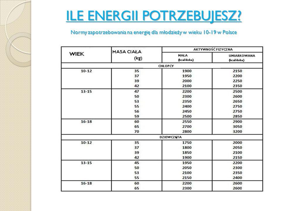 ILE ENERGII POTRZEBUJESZ? Normy zapotrzebowania na energię dla młodzieży w wieku 10-19 w Polsce