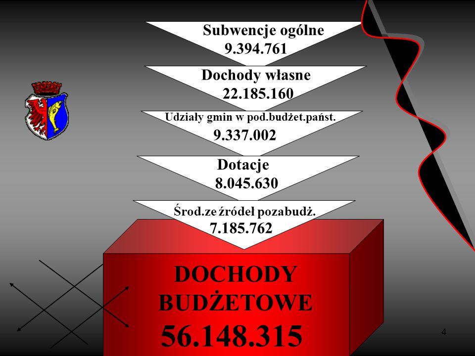 5 Struktura dochodów wg źródeł 56.148.315 zł.