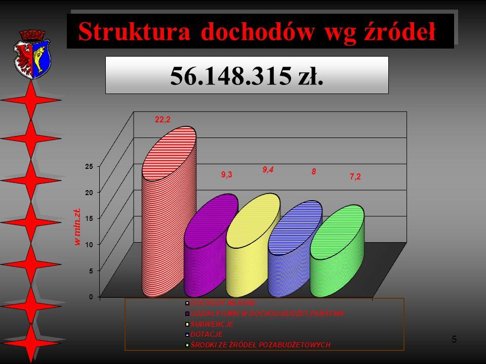 6 Struktura dochodów własnych i udziałów w dochod.budżet.państwa 31.522.162 zł.