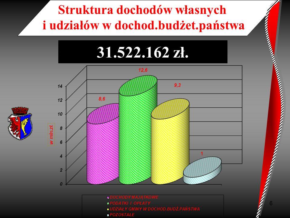 7 Struktura dochodów majątkowych 8.641.560 zł.
