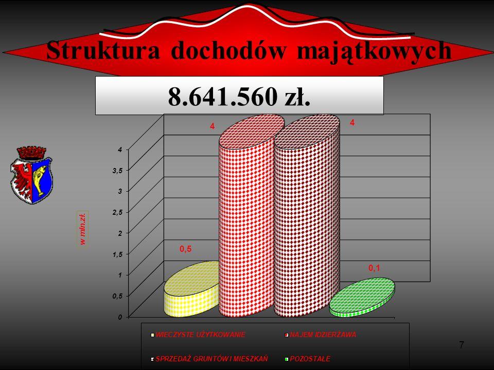 8 Struktura podatków i opłat 12.616.600 zł.
