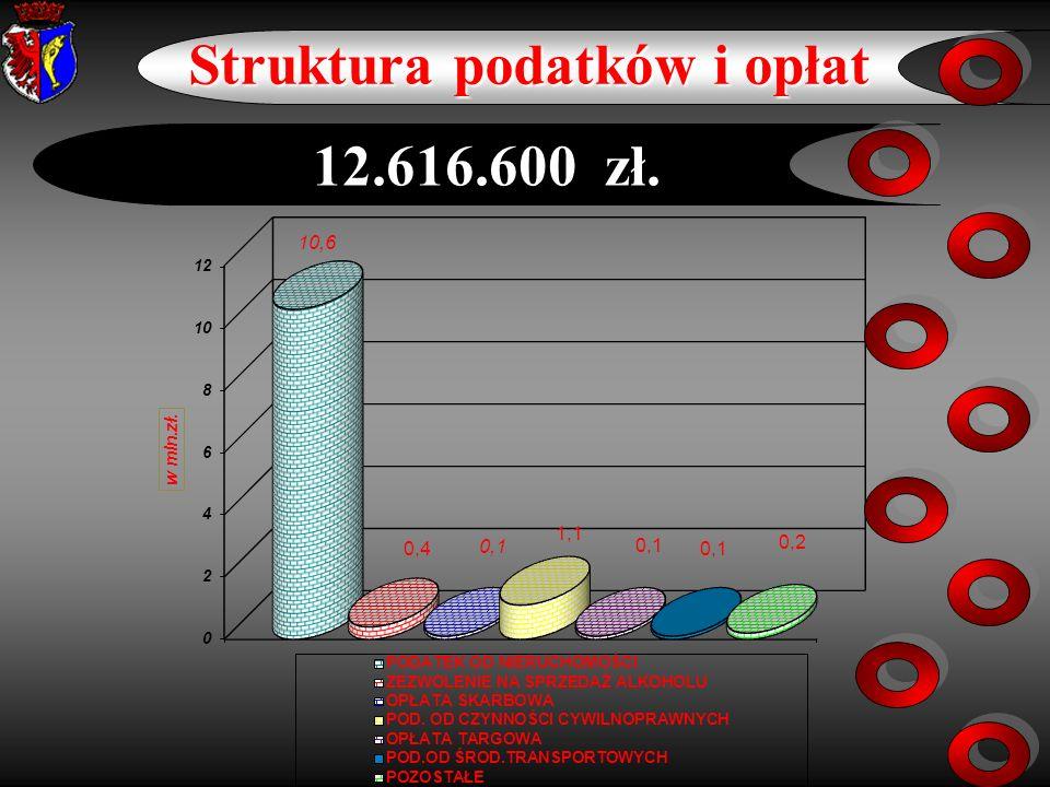 9 Projekt dochodów na 2010 rok w porównaniu z planem na 2009 Wzrost w mln.