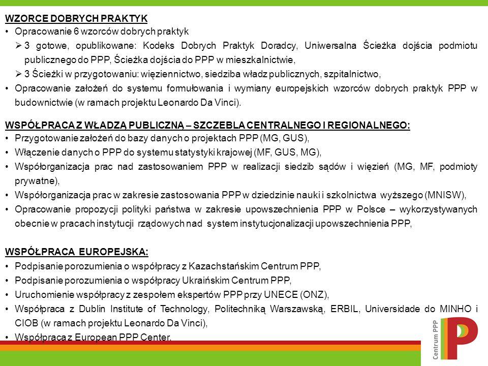 WZORCE DOBRYCH PRAKTYK Opracowanie 6 wzorców dobrych praktyk 3 gotowe, opublikowane: Kodeks Dobrych Praktyk Doradcy, Uniwersalna Ścieżka dojścia podmiotu publicznego do PPP, Ścieżka dojścia do PPP w mieszkalnictwie, 3 Ścieżki w przygotowaniu: więziennictwo, siedziba władz publicznych, szpitalnictwo, Opracowanie założeń do systemu formułowania i wymiany europejskich wzorców dobrych praktyk PPP w budownictwie (w ramach projektu Leonardo Da Vinci).