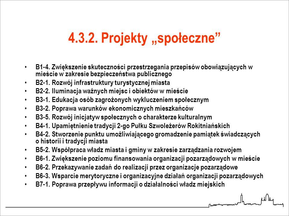 4.3.2. Projekty społeczne B1-4. Zwiększenie skuteczności przestrzegania przepisów obowiązujących w mieście w zakresie bezpieczeństwa publicznego B2-1.