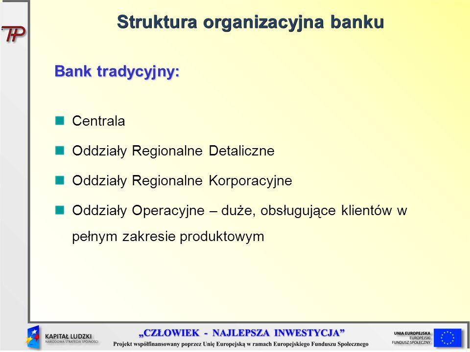 Struktura organizacyjna banku Bank tradycyjny: Centrala Oddziały Regionalne Detaliczne Oddziały Regionalne Korporacyjne Oddziały Operacyjne – duże, ob