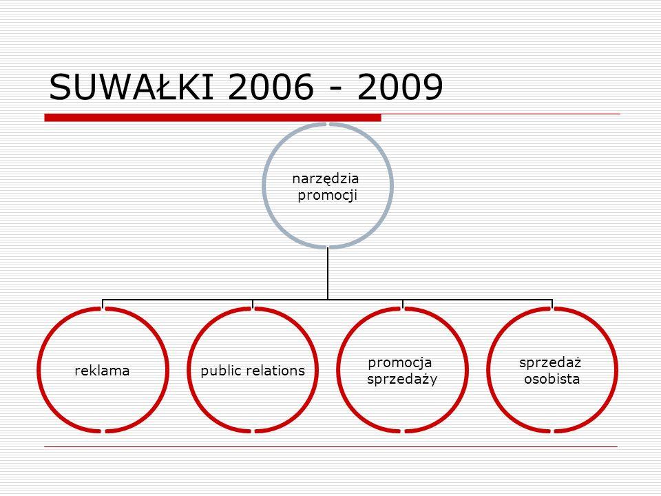SUWAŁKI 2006 - 2009 narzędzia promocji reklama public relations promocja sprzedaży sprzedaż osobista