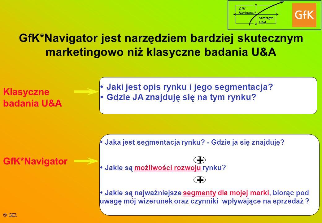 GfK Navigator* Strategic U&A GfK*Navigator jest narzędziem bardziej skutecznym marketingowo niż klasyczne badania U&A Klasyczne badania U&A GfK*Naviga
