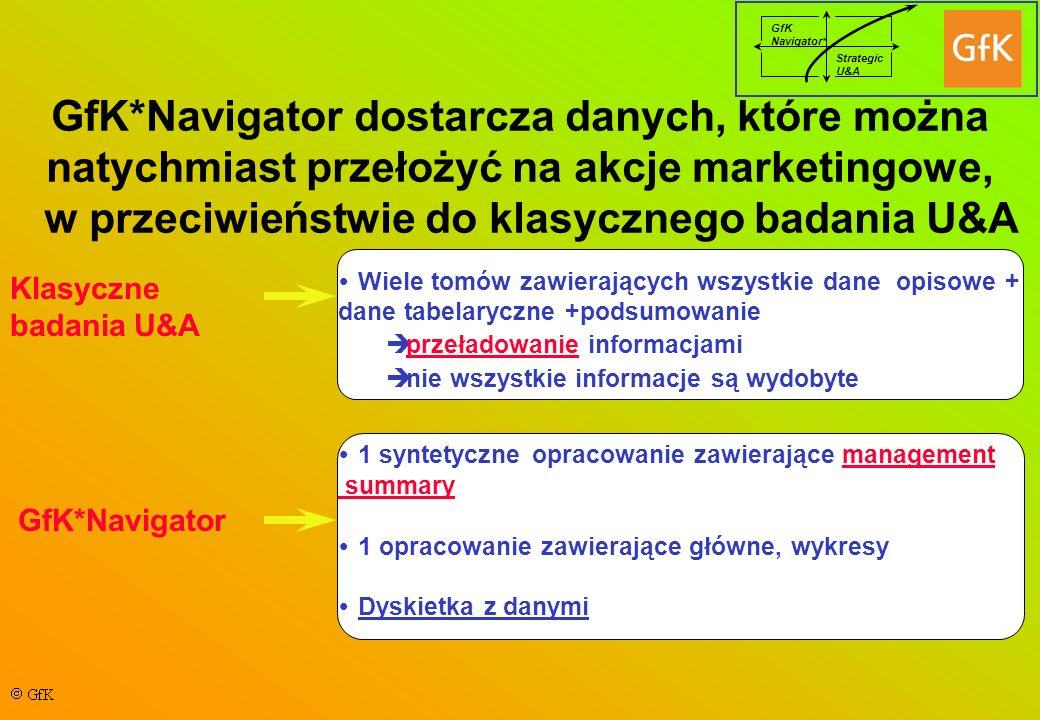 GfK Navigator* Strategic U&A GfK*Navigator dostarcza danych, które można natychmiast przełożyć na akcje marketingowe, w przeciwieństwie do klasycznego badania U&A Klasyczne badania U&A GfK*Navigator Wiele tomów zawierających wszystkie dane opisowe + dane tabelaryczne +podsumowanie przeładowanie informacjami nie wszystkie informacje są wydobyte 1 syntetyczne opracowanie zawierające management summary 1 opracowanie zawierające główne, wykresy Dyskietka z danymi