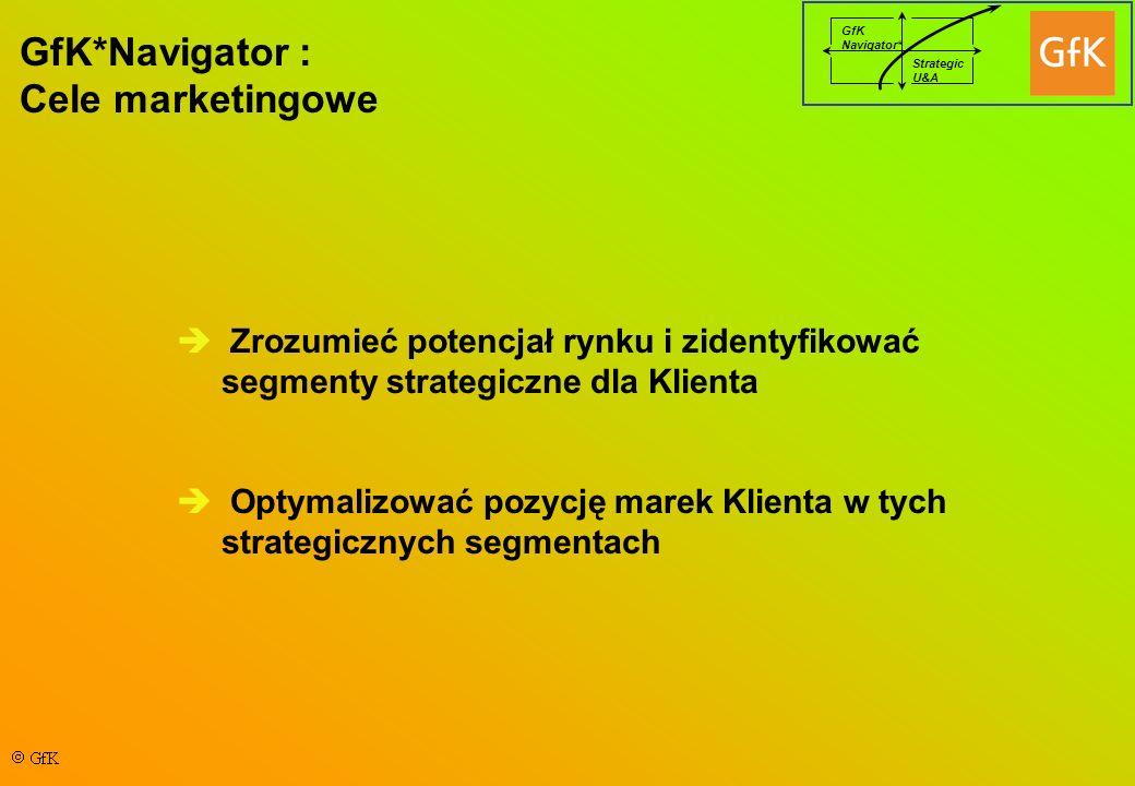 GfK Navigator* Strategic U&A GfK*Navigator : Cele marketingowe Zrozumieć potencjał rynku i zidentyfikować segmenty strategiczne dla Klienta Optymalizować pozycję marek Klienta w tych strategicznych segmentach