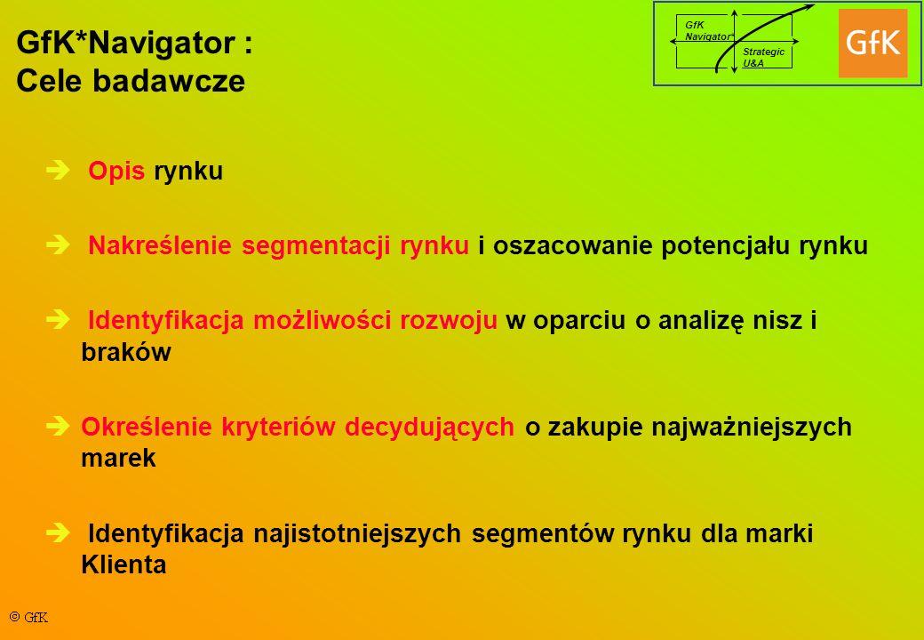 GfK Navigator* Strategic U&A GfK*Navigator : Cele badawcze Opis rynku Nakreślenie segmentacji rynku i oszacowanie potencjału rynku Identyfikacja możliwości rozwoju w oparciu o analizę nisz i braków Określenie kryteriów decydujących o zakupie najważniejszych marek Identyfikacja najistotniejszych segmentów rynku dla marki Klienta
