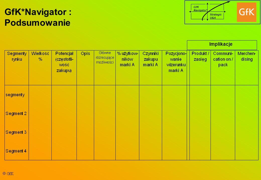 GfK Navigator* Strategic U&A GfK*Navigator : Podsumowanie Implikacje