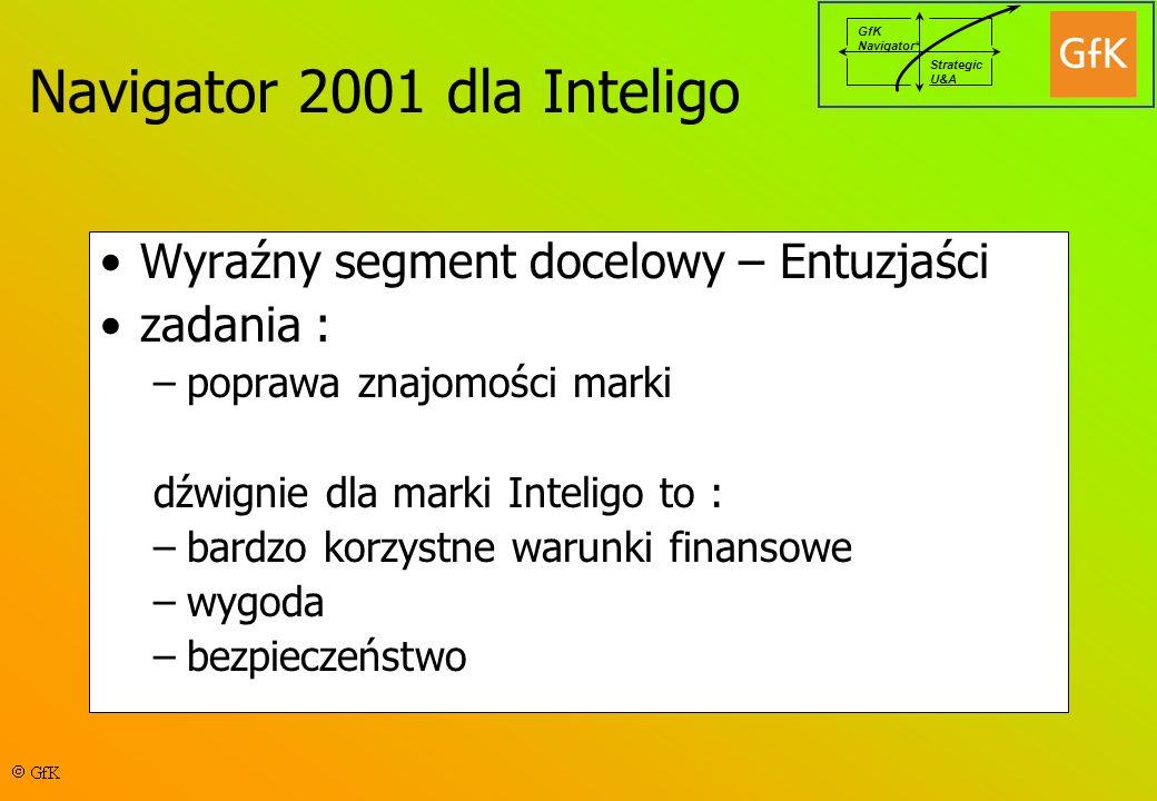 GfK Navigator* Strategic U&A Wyraźny segment docelowy – Entuzjaści zadania : –poprawa znajomości marki dźwignie dla marki Inteligo to : –bardzo korzystne warunki finansowe –wygoda –bezpieczeństwo Navigator 2001 dla Inteligo