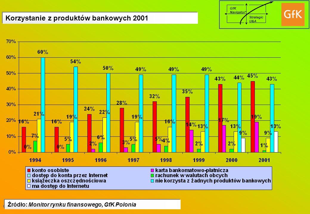 GfK Navigator* Strategic U&A Korzystanie z produktów bankowych 2001 Źródło: Monitor rynku finansowego, GfK Polonia