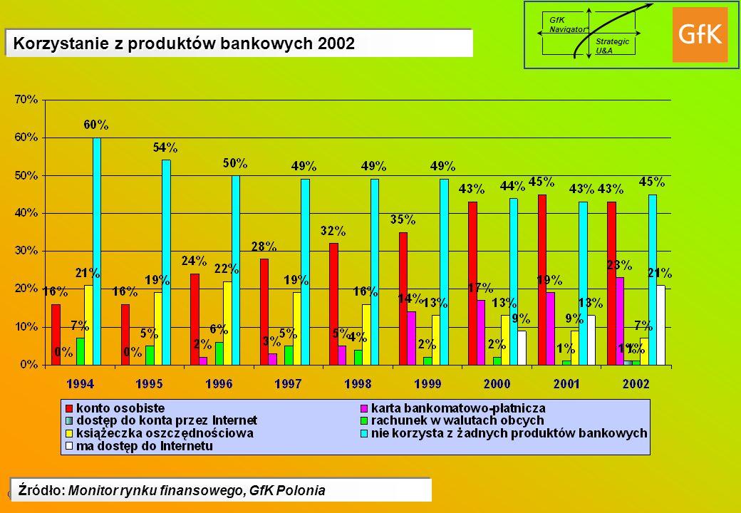 GfK Navigator* Strategic U&A Korzystanie z produktów bankowych 2002 Źródło: Monitor rynku finansowego, GfK Polonia
