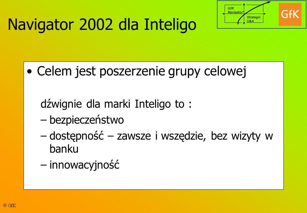 GfK Navigator* Strategic U&A Celem jest poszerzenie grupy celowej dźwignie dla marki Inteligo to : –bezpieczeństwo –dostępność – zawsze i wszędzie, bez wizyty w banku –innowacyjność Navigator 2002 dla Inteligo