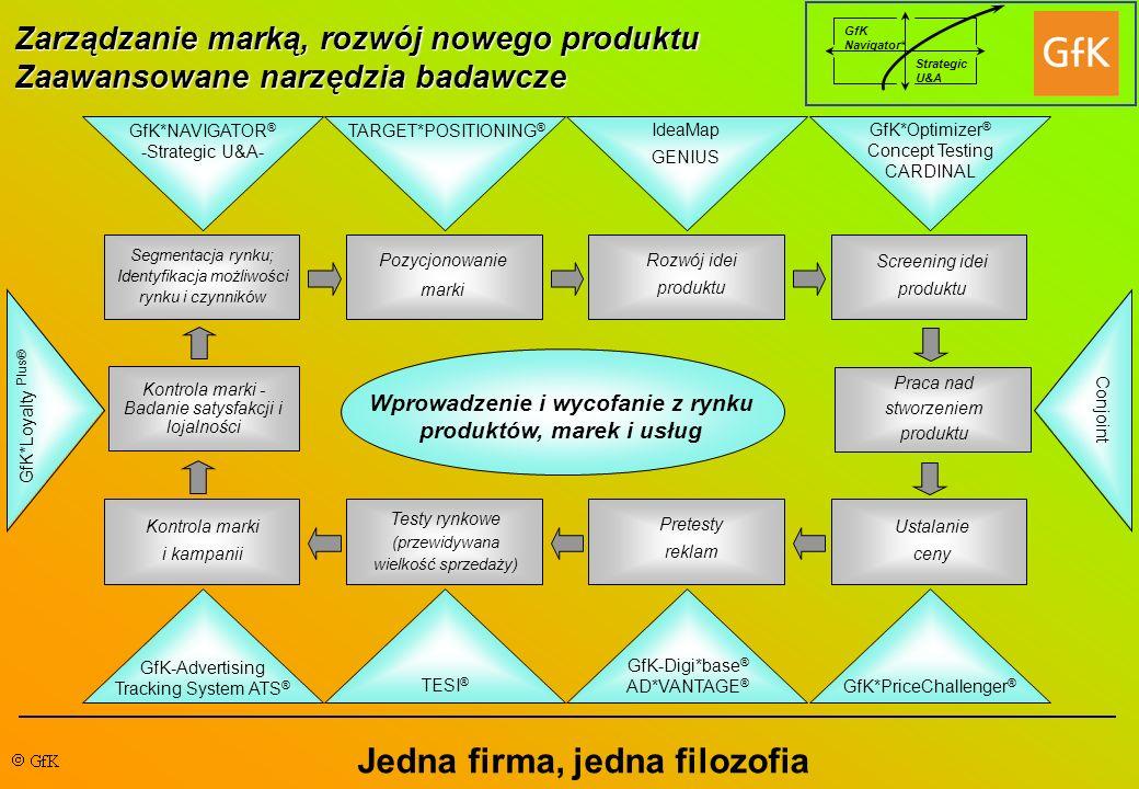 GfK Navigator* Strategic U&A Zarządzanie marką, rozwój nowego produktu Zaawansowane narzędzia badawcze Jedna firma, jedna filozofia GfK*NAVIGATOR ® -S