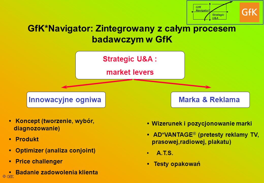 GfK Navigator* Strategic U&A Launch extension (Q3 2001)