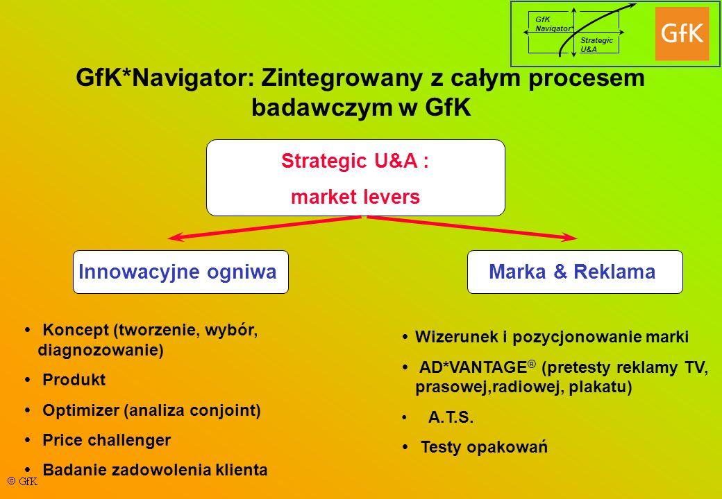 GfK Navigator* Strategic U&A GfK*Navigator: Zintegrowany z całym procesem badawczym w GfK Strategic U&A : market levers Innowacyjne ogniwaMarka & Reklama Koncept (tworzenie, wybór, diagnozowanie) Produkt Optimizer (analiza conjoint) Price challenger Badanie zadowolenia klienta Wizerunek i pozycjonowanie marki AD*VANTAGE ® (pretesty reklamy TV, prasowej,radiowej, plakatu) A.T.S.