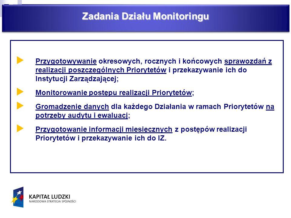 Zadania Działu Monitoringu Przygotowywanie okresowych, rocznych i końcowych sprawozdań z realizacji poszczególnych Priorytetów i przekazywanie ich do