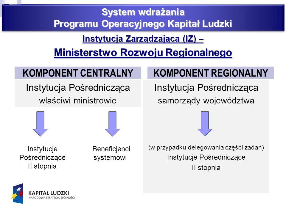 Instytucja Zarządzająca (IZ) – Ministerstwo Rozwoju Regionalnego KOMPONENT CENTRALNY Instytucja Pośrednicząca właściwi ministrowie KOMPONENT REGIONALNY Instytucja Pośrednicząca samorządy województwa (w przypadku delegowania części zadań) Instytucje Pośredniczące II stopnia Instytucje Pośredniczące II stopnia Beneficjenci systemowi System wdrażania Programu Operacyjnego Kapitał Ludzki