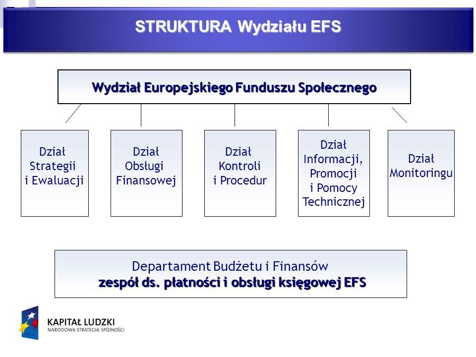 STRUKTURA Wydziału EFS Wydział Europejskiego Funduszu Społecznego Dział Strategii i Ewaluacji Dział Obsługi Finansowej Dział Kontroli i Procedur Dział Informacji, Promocji i Pomocy Technicznej Dział Monitoringu Departament Budżetu i Finansów zespół ds.