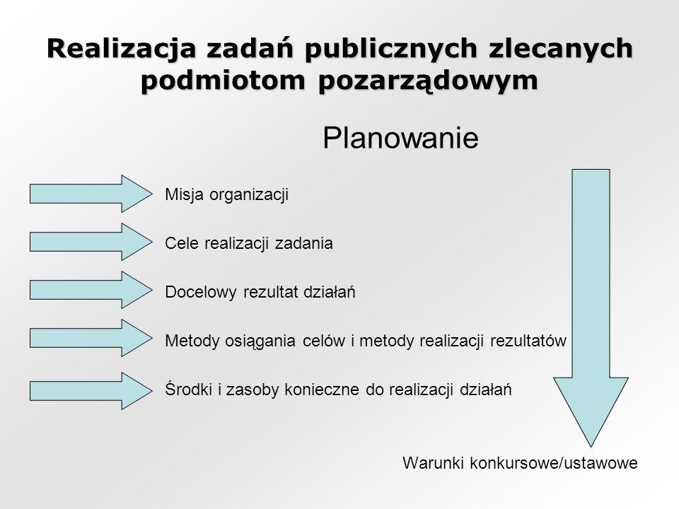 Realizacja zadań publicznych zlecanych podmiotom pozarządowym Planowanie Misja organizacji Cele realizacji zadania Docelowy rezultat działań Metody osiągania celów i metody realizacji rezultatów Środki i zasoby konieczne do realizacji działań Warunki konkursowe/ustawowe