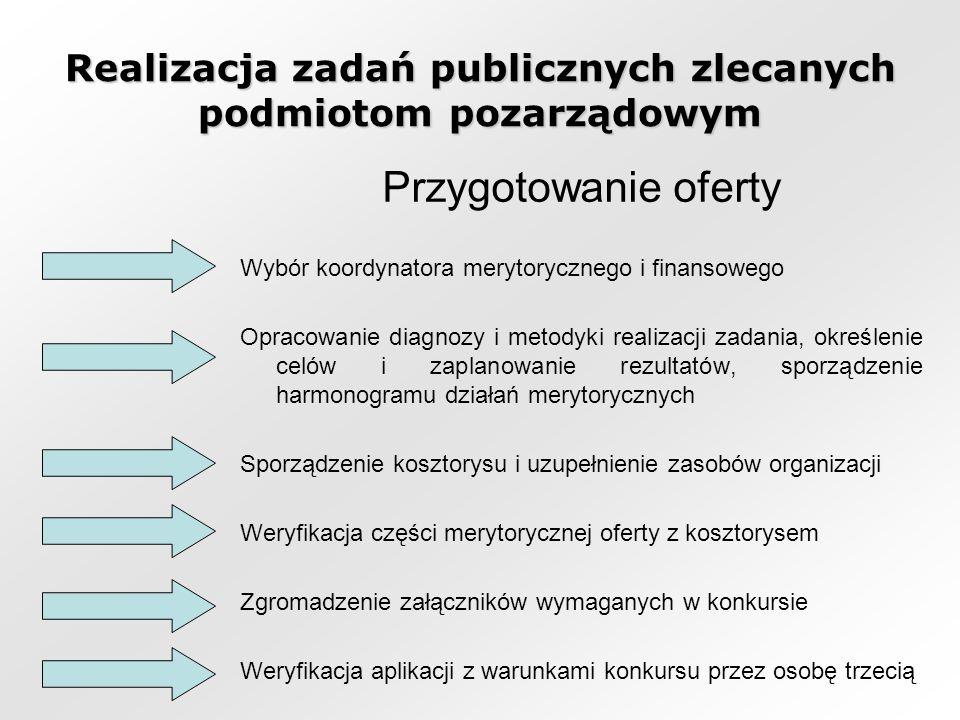Realizacja zadań publicznych zlecanych podmiotom pozarządowym Przygotowanie oferty Wybór koordynatora merytorycznego i finansowego Opracowanie diagnozy i metodyki realizacji zadania, określenie celów i zaplanowanie rezultatów, sporządzenie harmonogramu działań merytorycznych Sporządzenie kosztorysu i uzupełnienie zasobów organizacji Weryfikacja części merytorycznej oferty z kosztorysem Zgromadzenie załączników wymaganych w konkursie Weryfikacja aplikacji z warunkami konkursu przez osobę trzecią