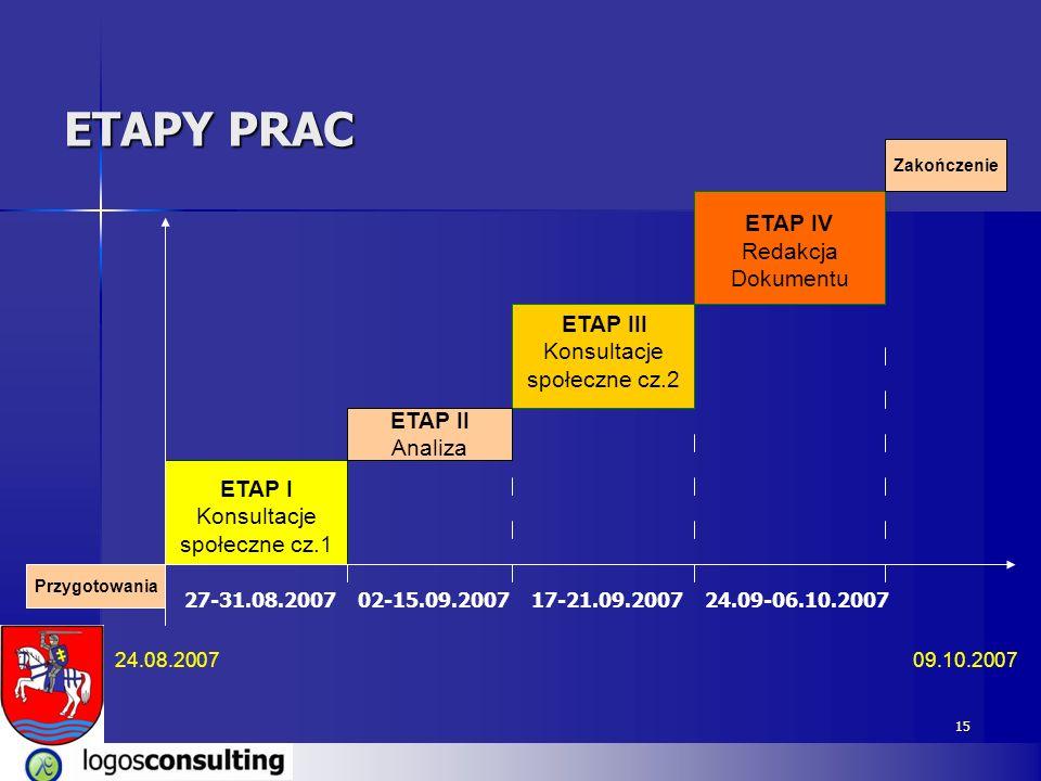 15 ETAPY PRAC ETAP III Konsultacje społeczne cz.2 ETAP I Konsultacje społeczne cz.1 24.08.2007 27-31.08.2007 09.10.2007 Przygotowania ETAP IV Redakcja Dokumentu Zakończenie 02-15.09.200717-21.09.2007 ETAP II Analiza 24.09-06.10.2007
