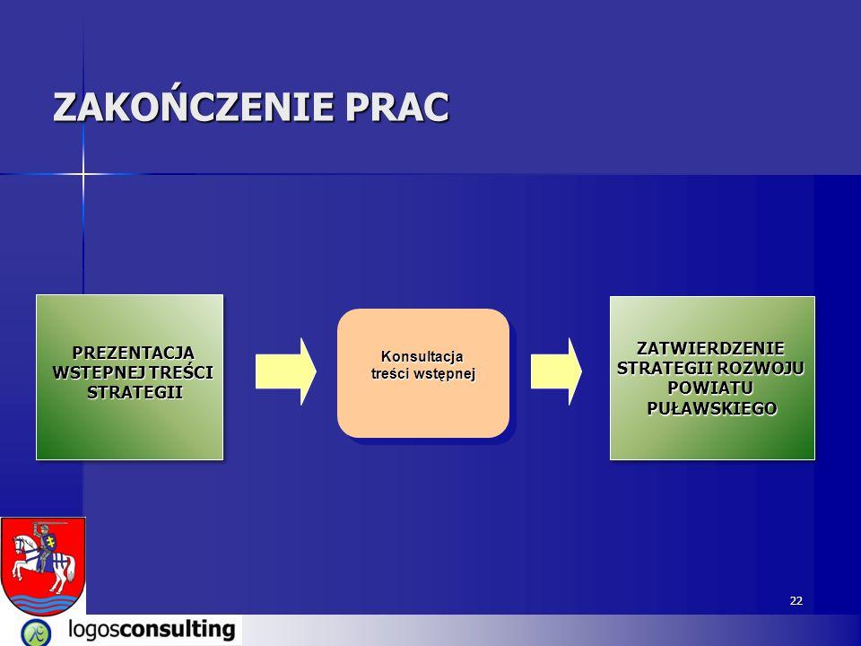 22 ZAKOŃCZENIE PRAC Konsultacja treści wstępnej ZATWIERDZENIE STRATEGII ROZWOJU POWIATUPUŁAWSKIEGOZATWIERDZENIE POWIATUPUŁAWSKIEGO PREZENTACJA WSTEPNE