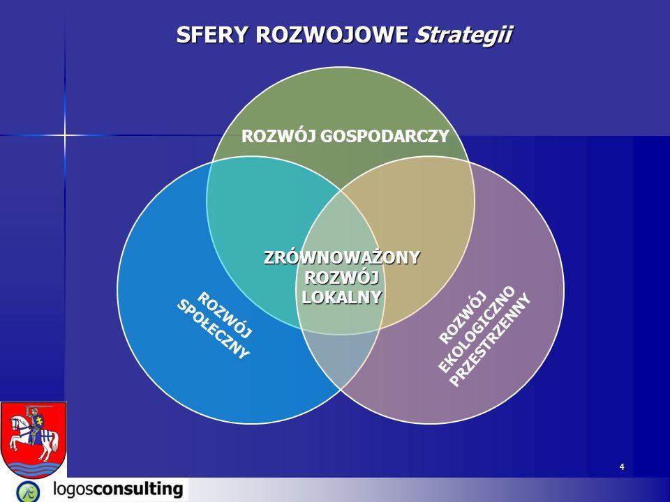 4 SFERY ROZWOJOWE Strategii ROZWÓJ EKOLOGICZNO PRZESTRZENNY ROZWÓJ GOSPODARCZY ZRÓWNOWAŻONY ROZWÓJ LOKALNY ROZWÓJ SPOŁECZNY