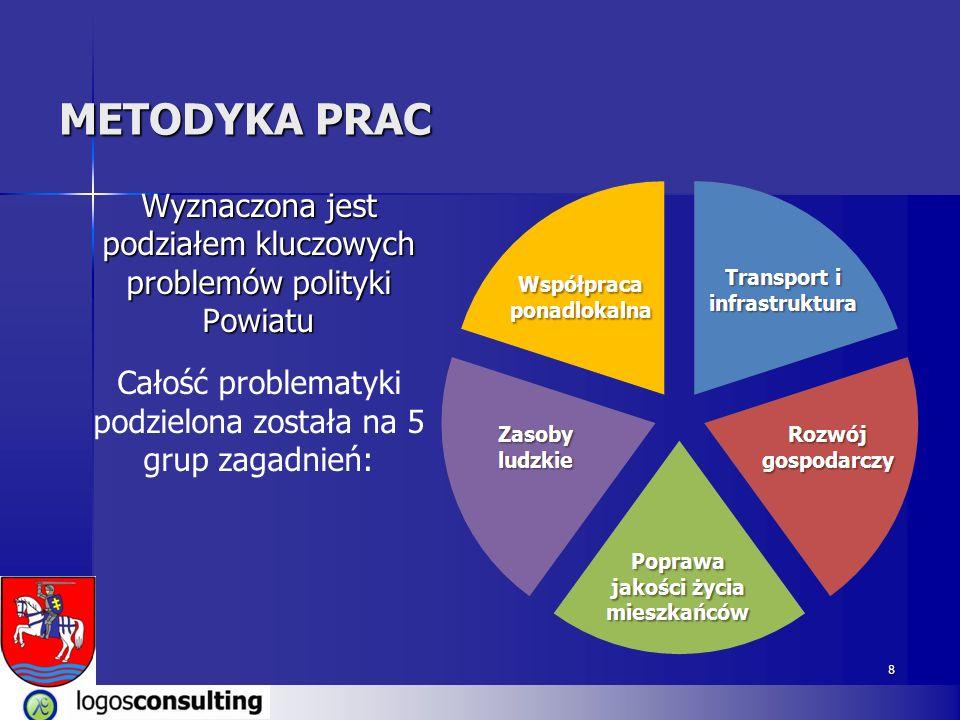 8 Wyznaczona jest podziałem kluczowych problemów polityki Powiatu Całość problematyki podzielona została na 5 grup zagadnień: METODYKA PRAC