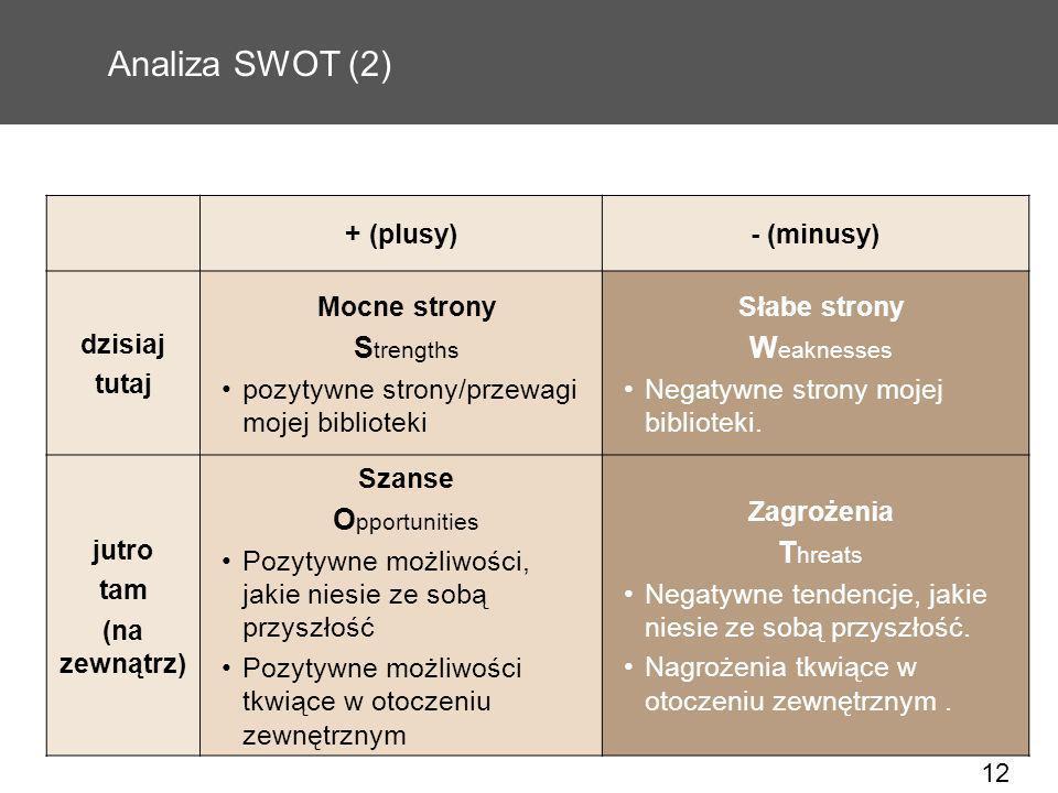 12 Analiza SWOT (2) + (plusy)- (minusy) dzisiaj tutaj Mocne strony S trengths pozytywne strony/przewagi mojej biblioteki Słabe strony W eaknesses Nega