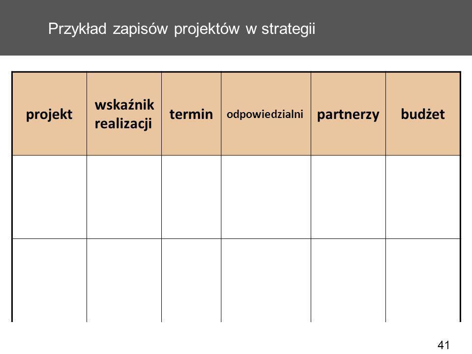 41 Przykład zapisów projektów w strategii projekt wskaźnik realizacji termin odpowiedzialni partnerzybudżet